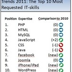 Best of 2011: Web and App Development Are The Top Skills of The Year