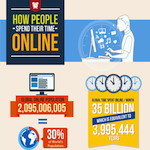 How people spend time online
