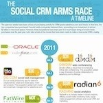 Timeline of major social media acquisitions