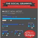 Social media infographic serves to predict GRAMMY winners