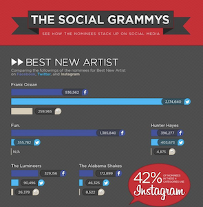 activ8social The Social Grammys infographic