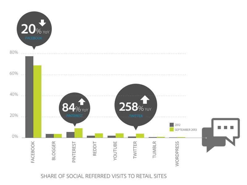 Adobe share of social referred visit image
