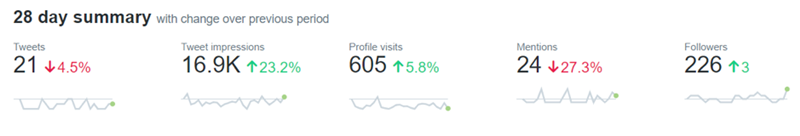 Talkative Twitter statistics dashboard image